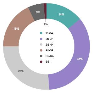 Combined age statistics