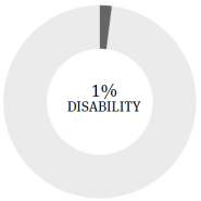 1% Disability