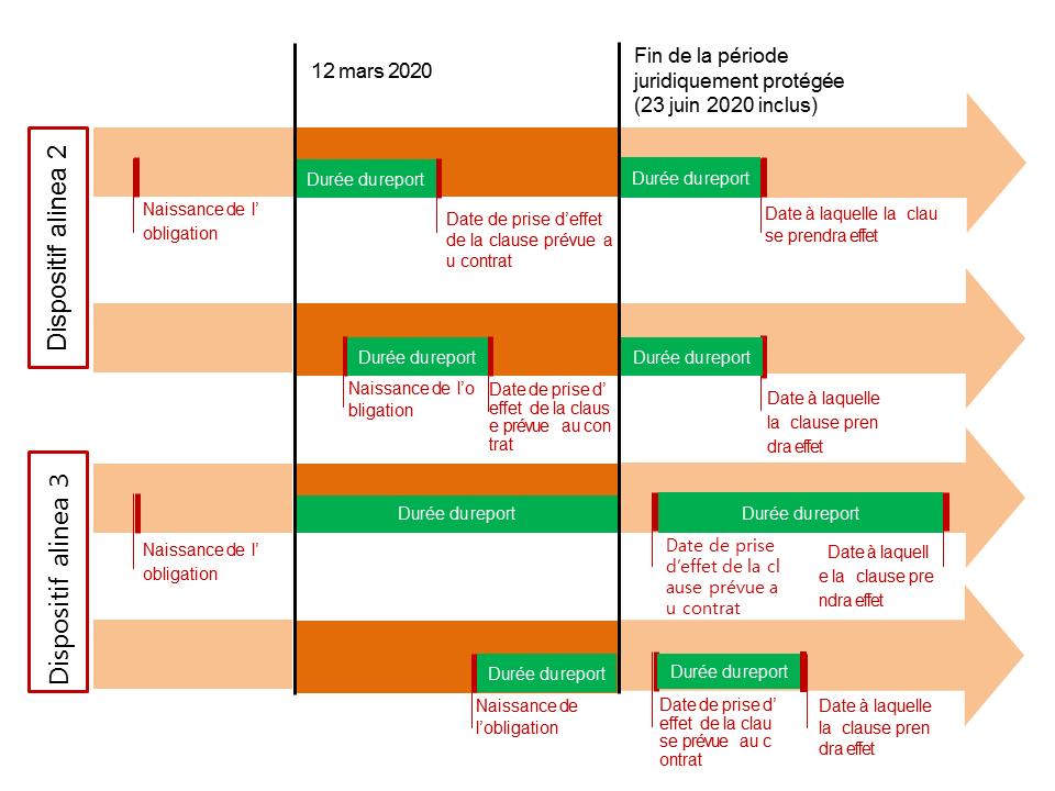 Schéma présentant