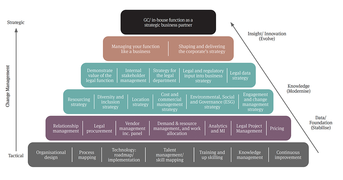 Legal operations pyramid