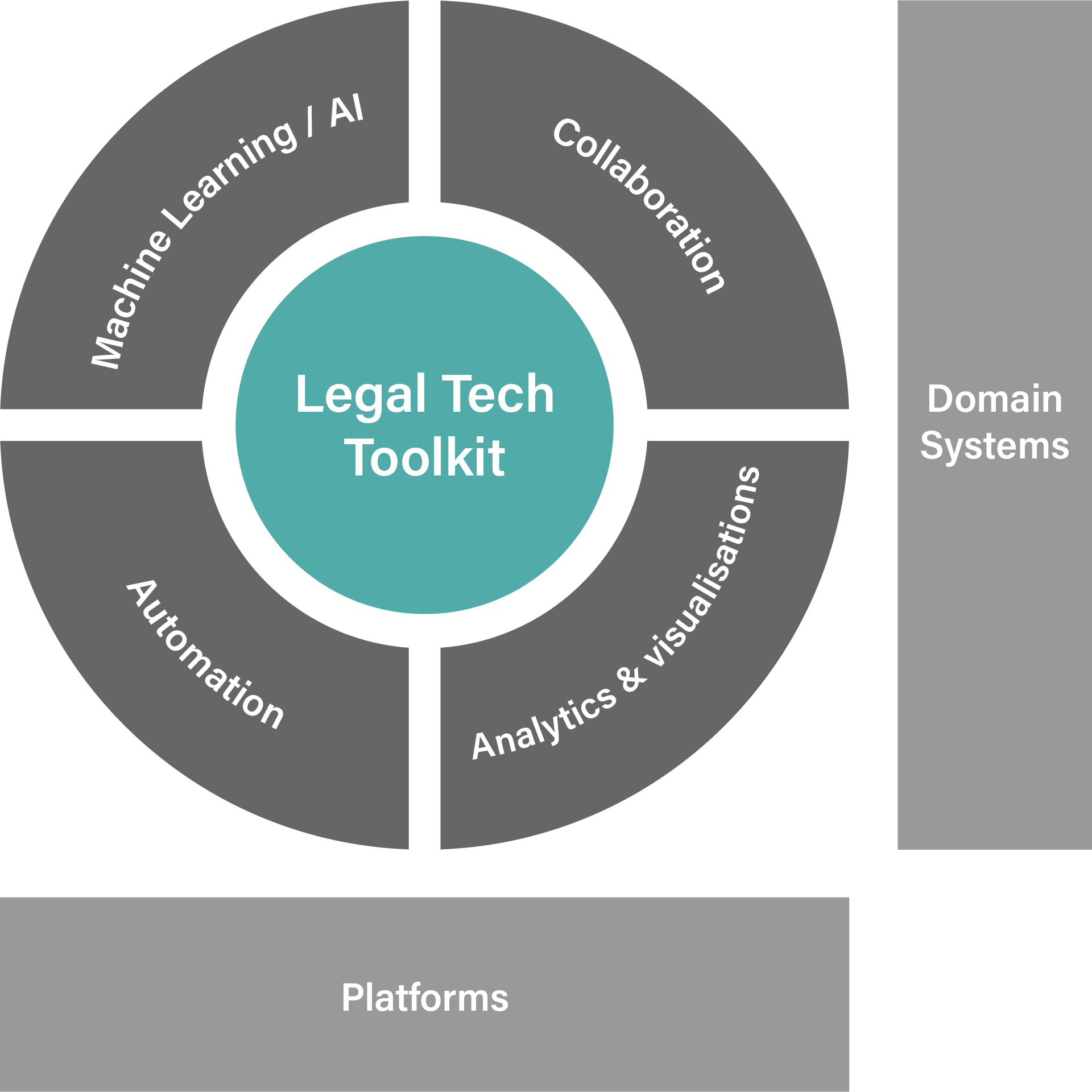 Legal technology consulting