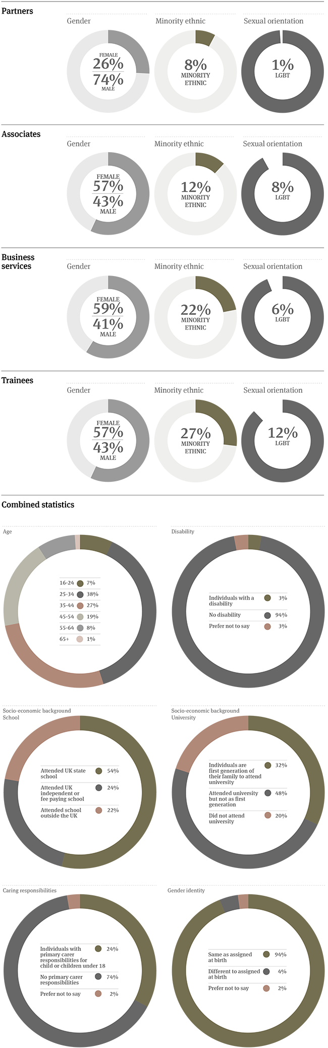 UK diversity statistics