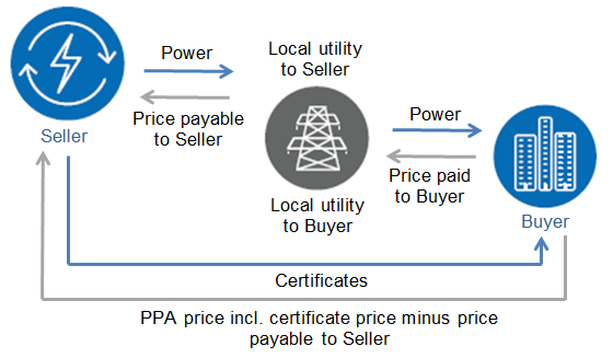 Synthetic or virtual PPAs