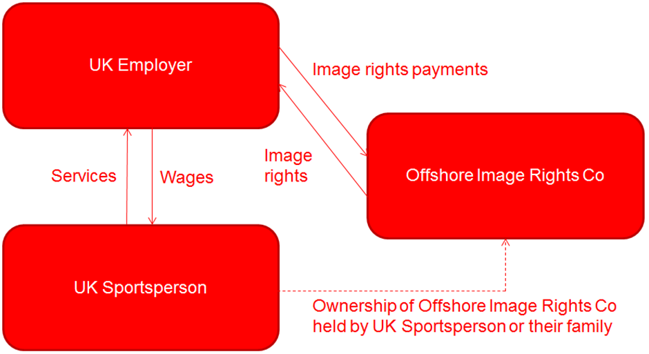 Structuring image rights payments