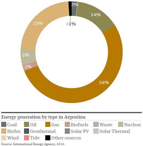 Argentina Pie Chart 2016