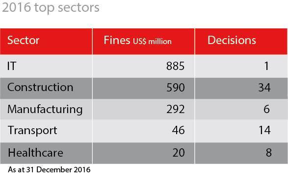 2016 top sectors