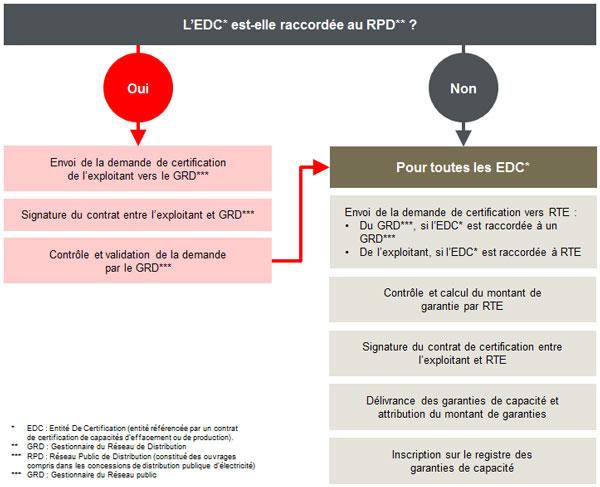L'EDC* est-elle raccordée au RPD** ?