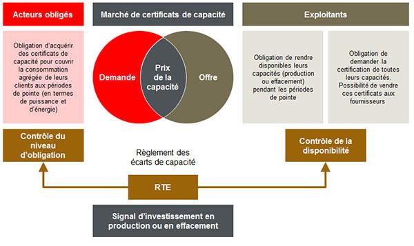 Market of capacity certificates