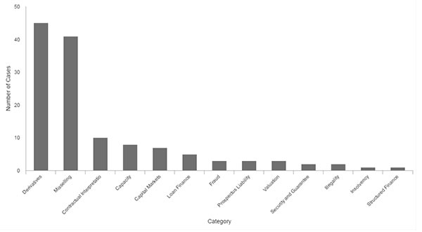 Number of cases by category