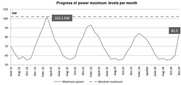 Progress of power maximum levels per month