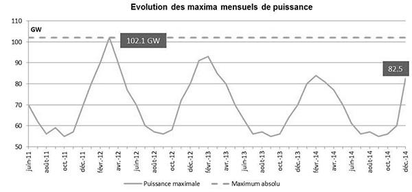 Evolution des maxima mensuels de puissance