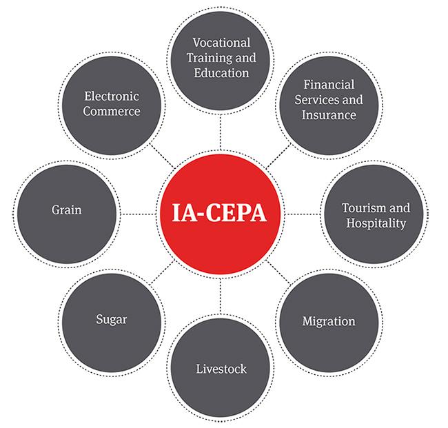 IA-CEPA