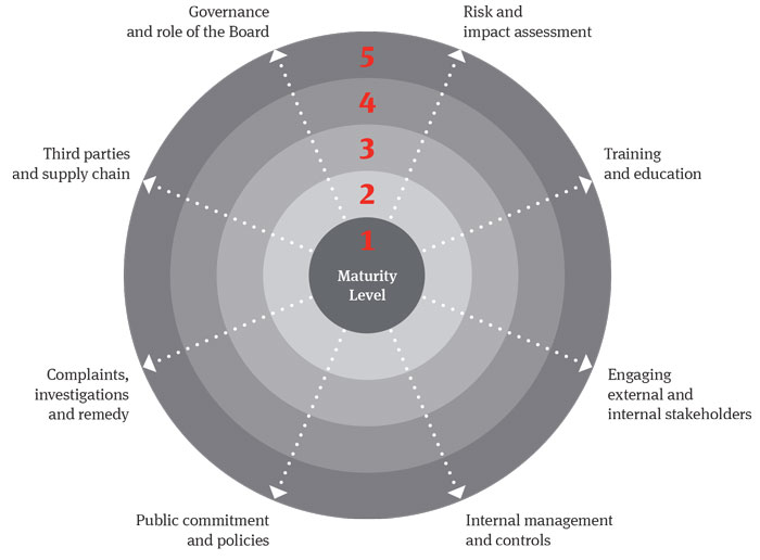 Human Rights Compliance Maturity