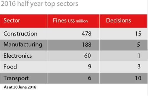 2016 half year top sectors