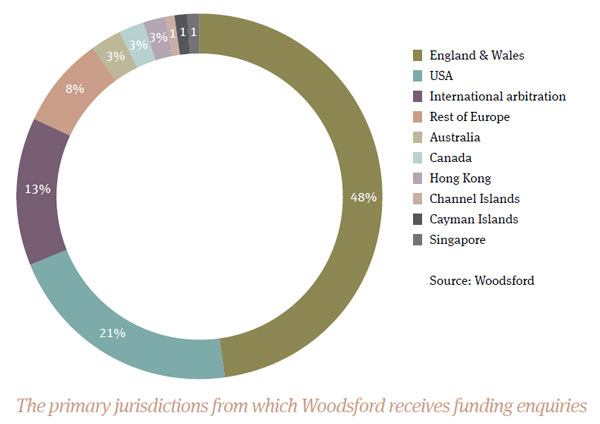 The primary jurisdictions from which Woodsford receives funding enquiries