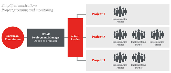 Project grouping and monitoring