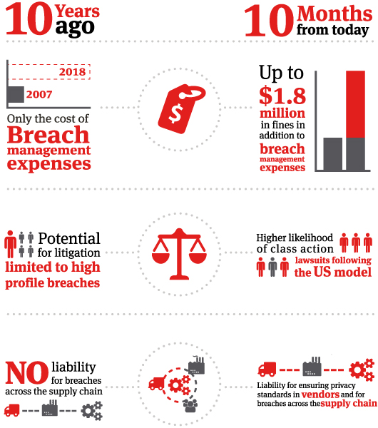 Privacy Compliance Manual Infographic 10 year comparison