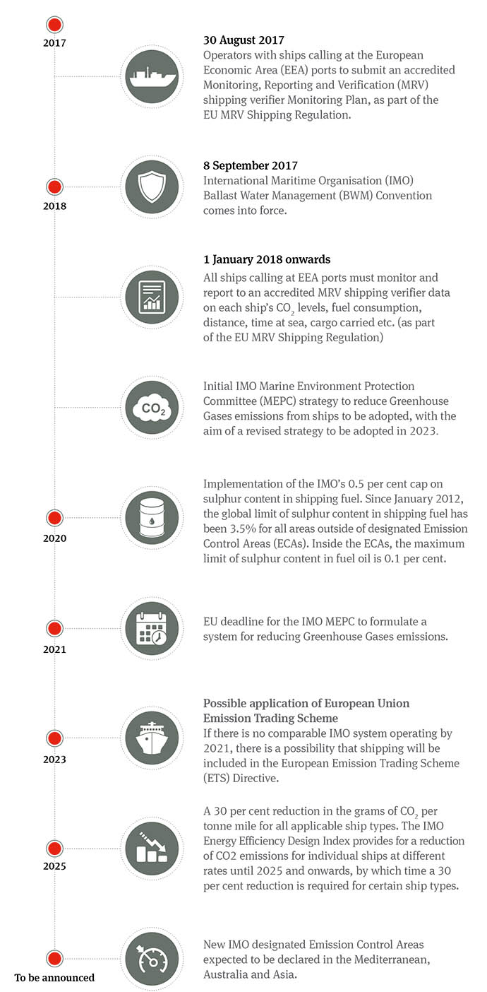 Timeline for the implementation of new environmental