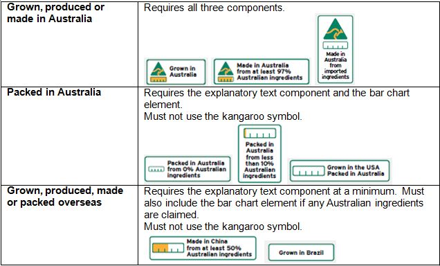 Jumping Into The New Country Of Origin Food Labelling Requirements