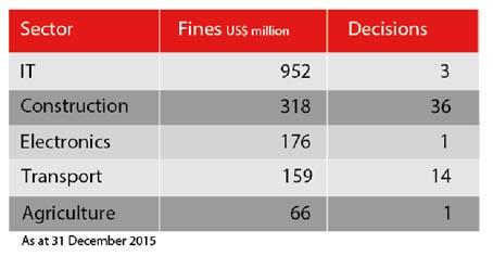 2015 top sectors