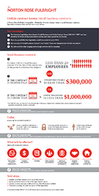 Unfair contract terms: Small business contracts infographic