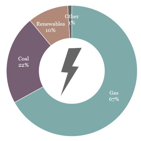 Asia Renewables Snapshot - Thailand
