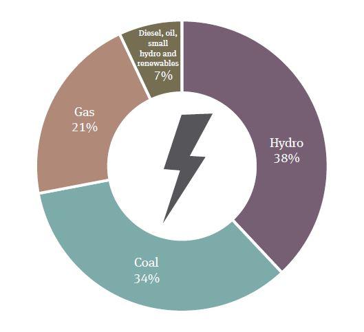 Renewable energy snapshot  - Vietnam