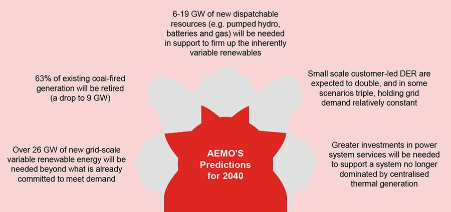 AU_26641_Publication__AEMOs prediction for 2040 (900w)