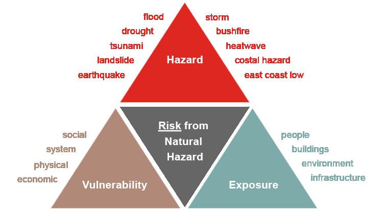 AU_33055_Natural hazard risk triangle
