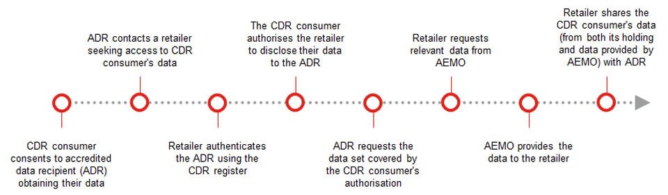 AU_35935_Diagram__Energy_Consumer Data Right