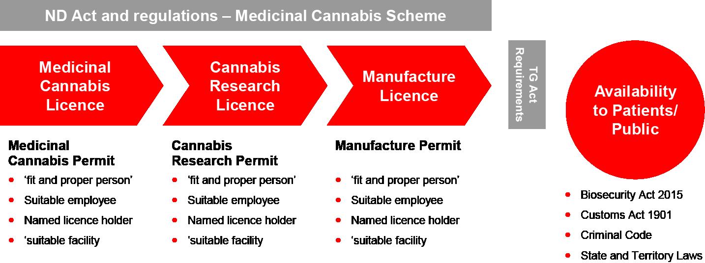 Australia legislative framcework cannabis