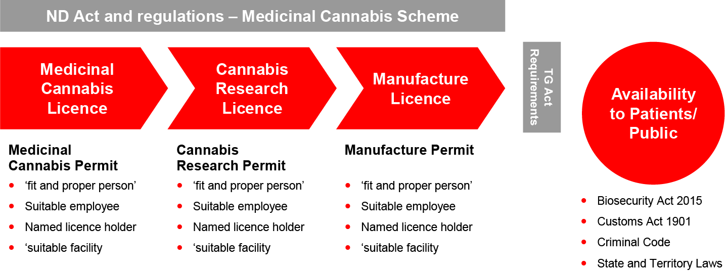 Australia legislative framcework cannabis