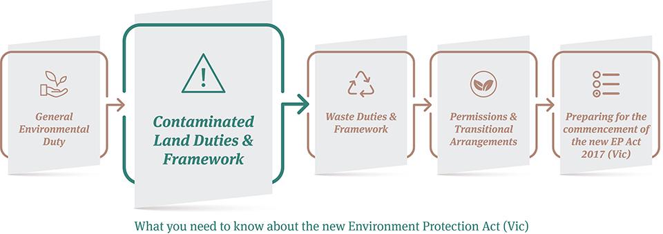 EP Act Series_2_Contaminated Land Duties & Framework