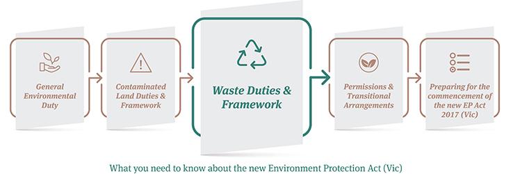 EP Act Series_3_Waste Duties & Framework