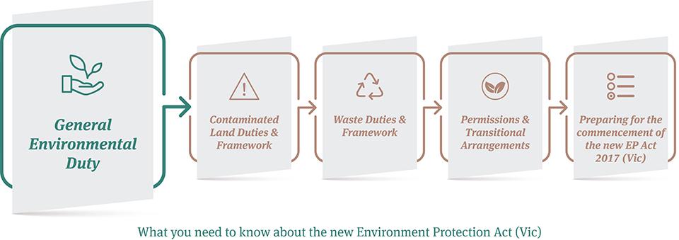 EP Act Series_1_General Environmental Duties