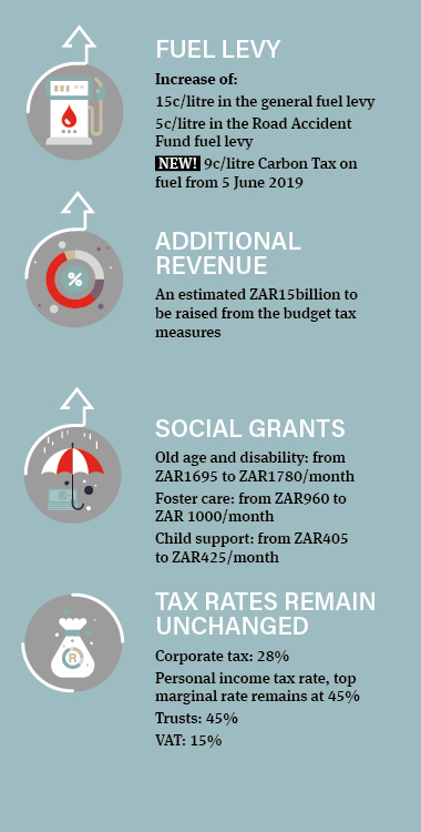 South Africa budget 2019 - Infographic 2