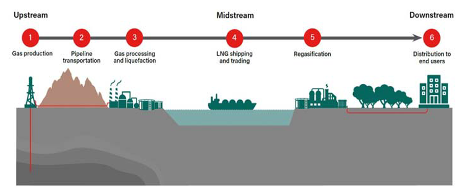 The LNG value chain fig 1