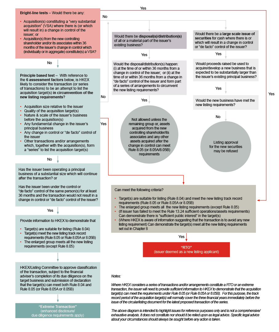 Tightened Listing Rules Diagram