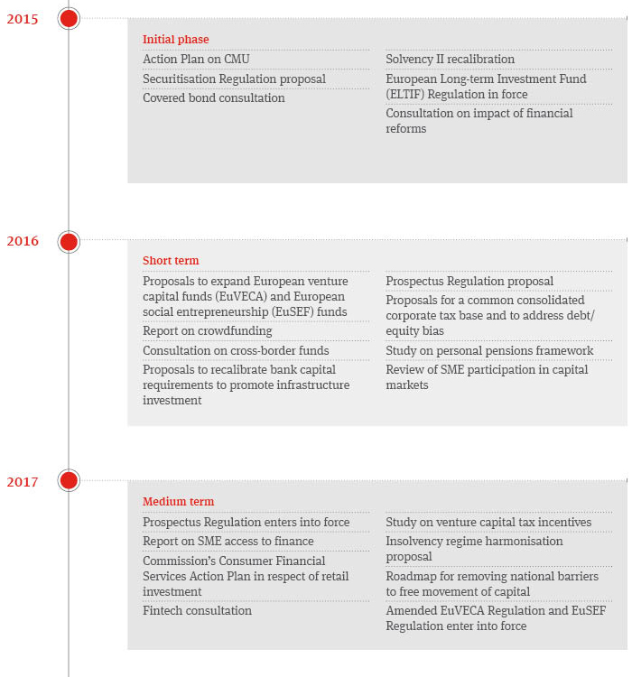 Capital Markets Union timeline