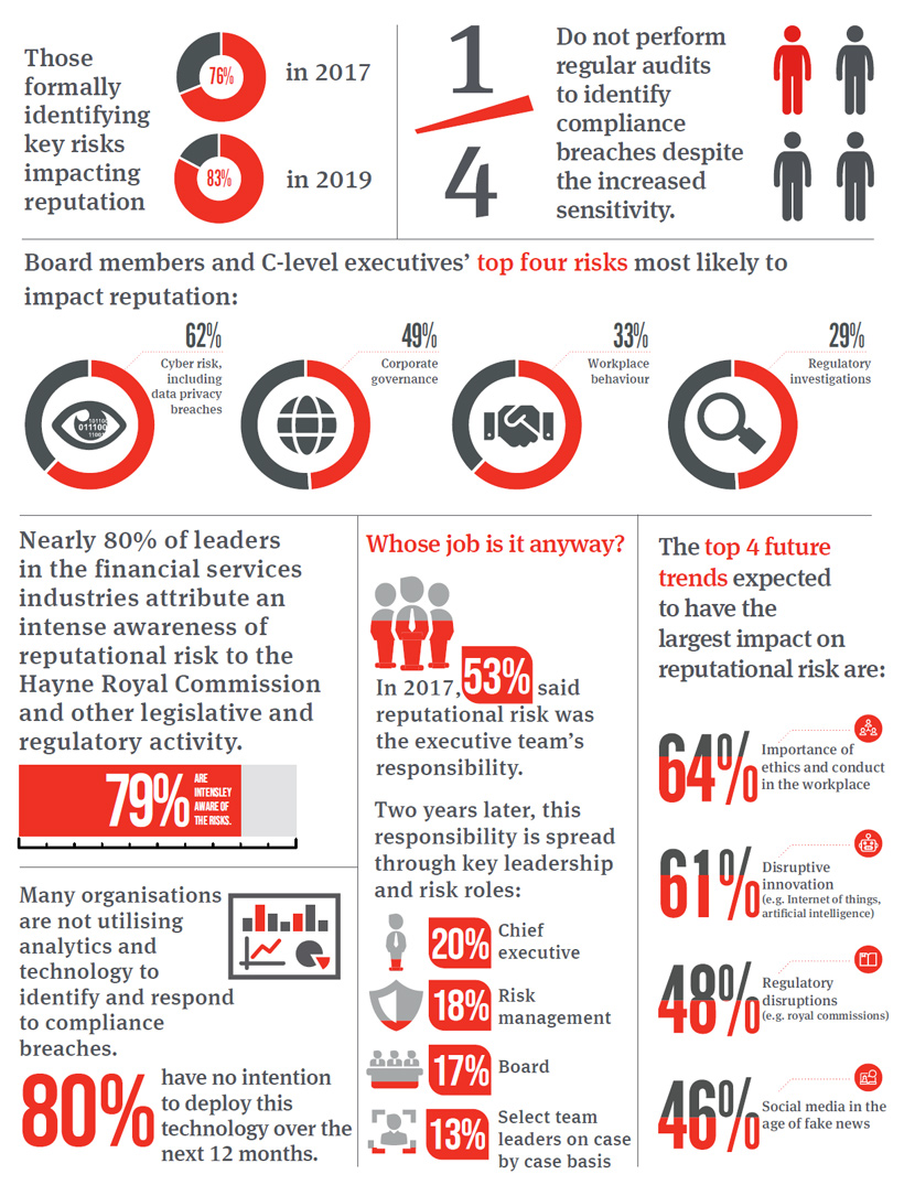reputational risk report infographic