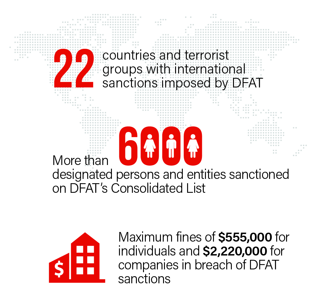 sanctions infographic
