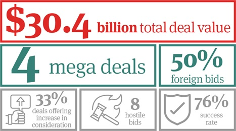 M&A Trends Snapshot