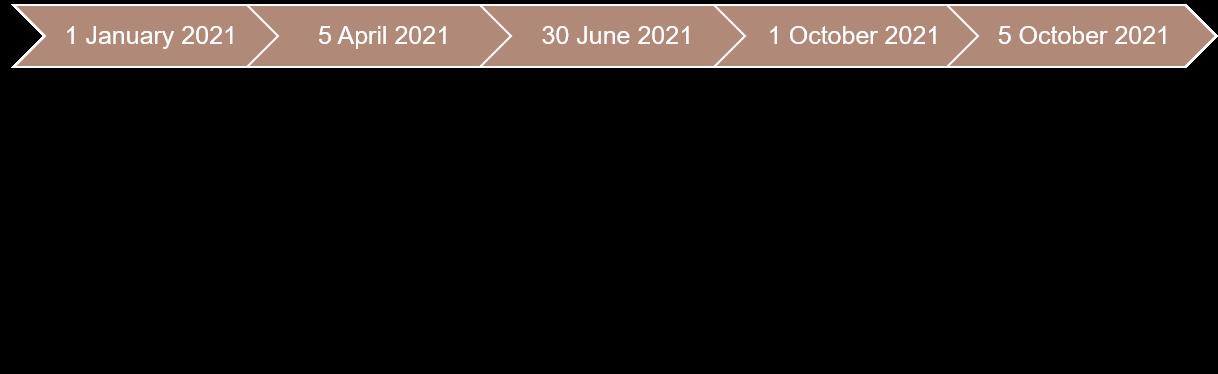 Timeline of insurance regulatory reforms Jan 2021