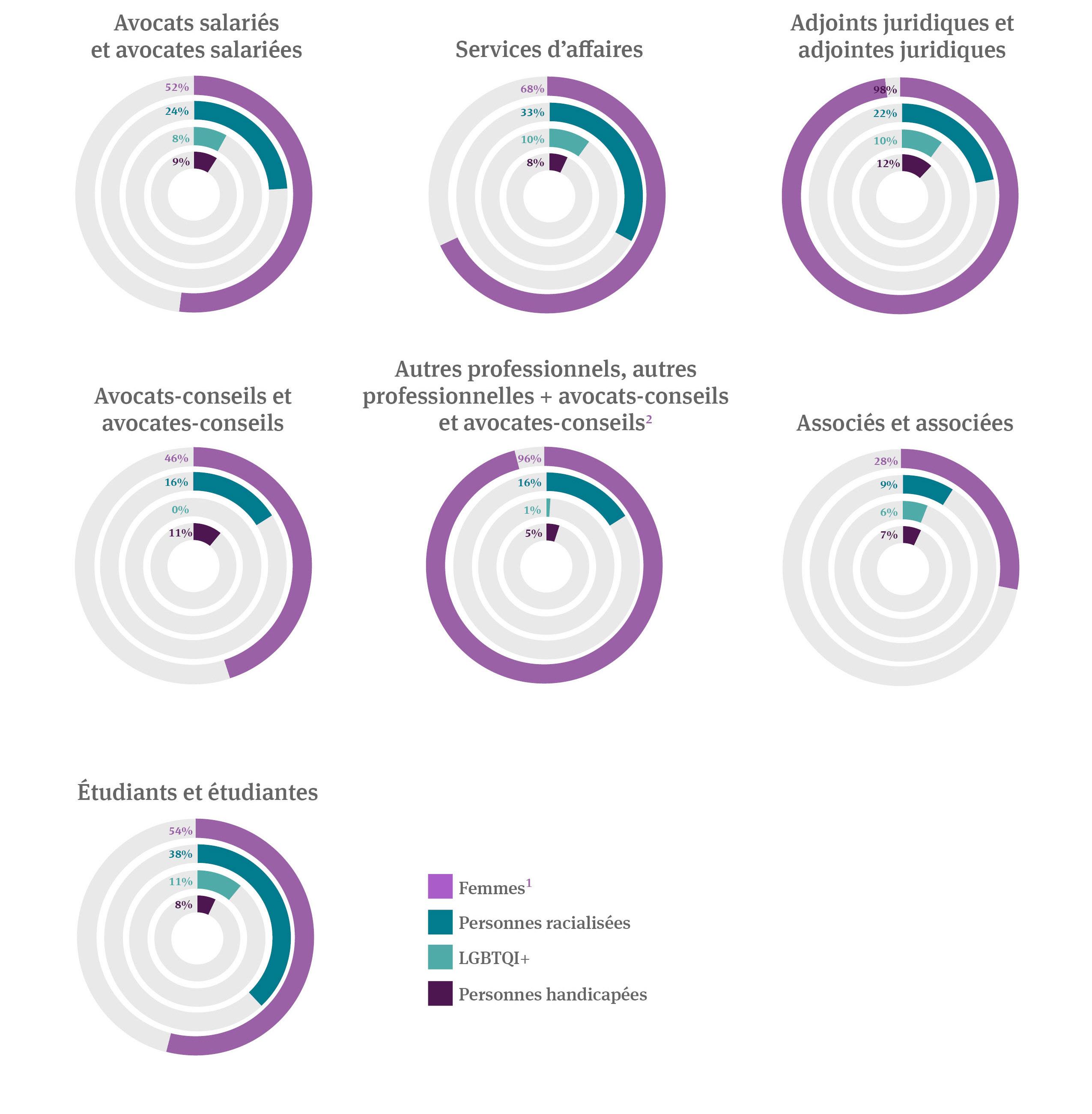 Information démographique liée à la diversité 2020-21