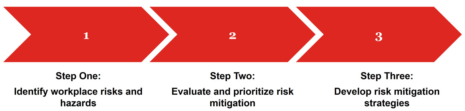Steps in preparing a plan for mitigating and managing risk in the workplace